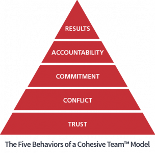 Five Behaviors® Pyramid Model