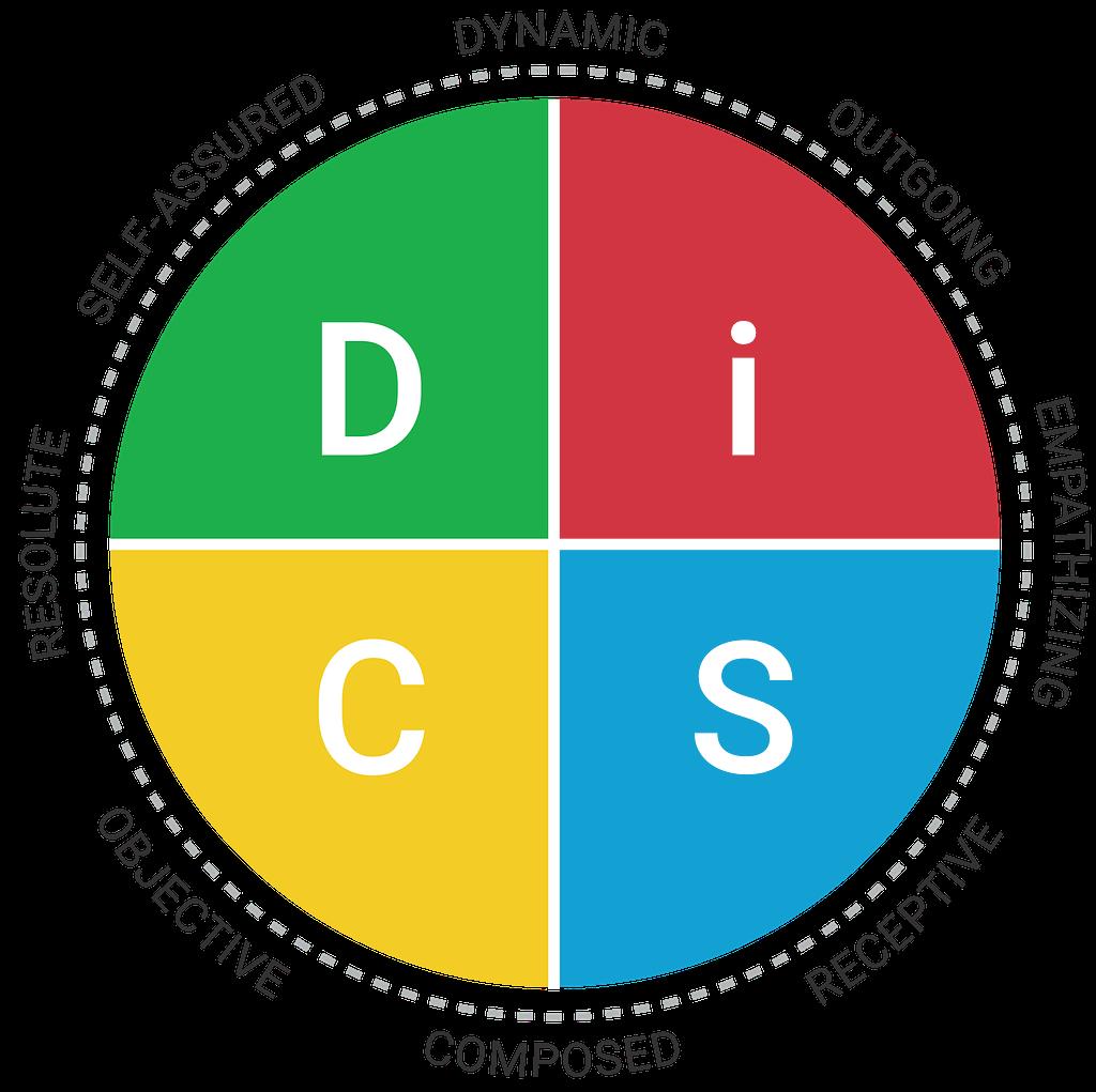 Everything DiSC® Agile EQ™ Map
