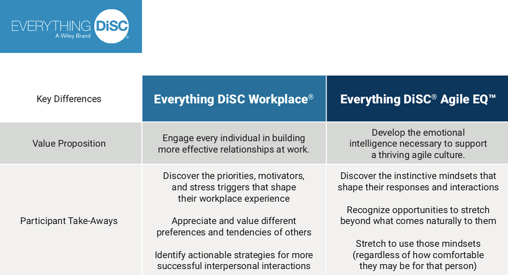 Everything DiSC® Agile EQ™ Comparison Chart